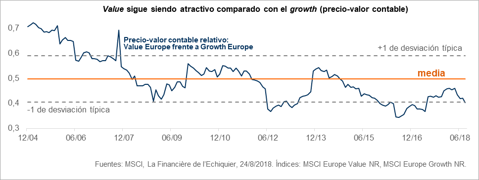Value sigue siendo atractivo comparado con el growth