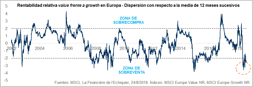 Rentabilidad relativa value frente a growth en Europa