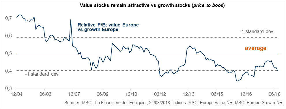 Value stocks remain attractive vs growth stocks