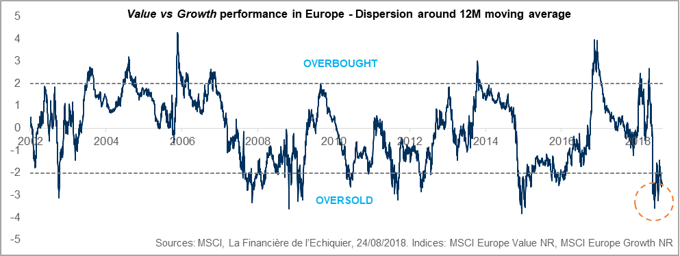 Value vs growth performance in Europe