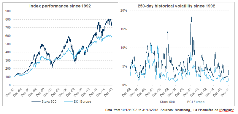 Index performance and 250-day historical volatility of convertible bonds